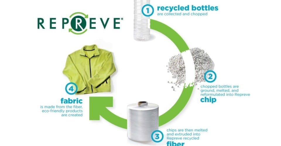 Eco-Friendly Fabric | Repreve® Recycled Materials | Pine Crest Fabrics